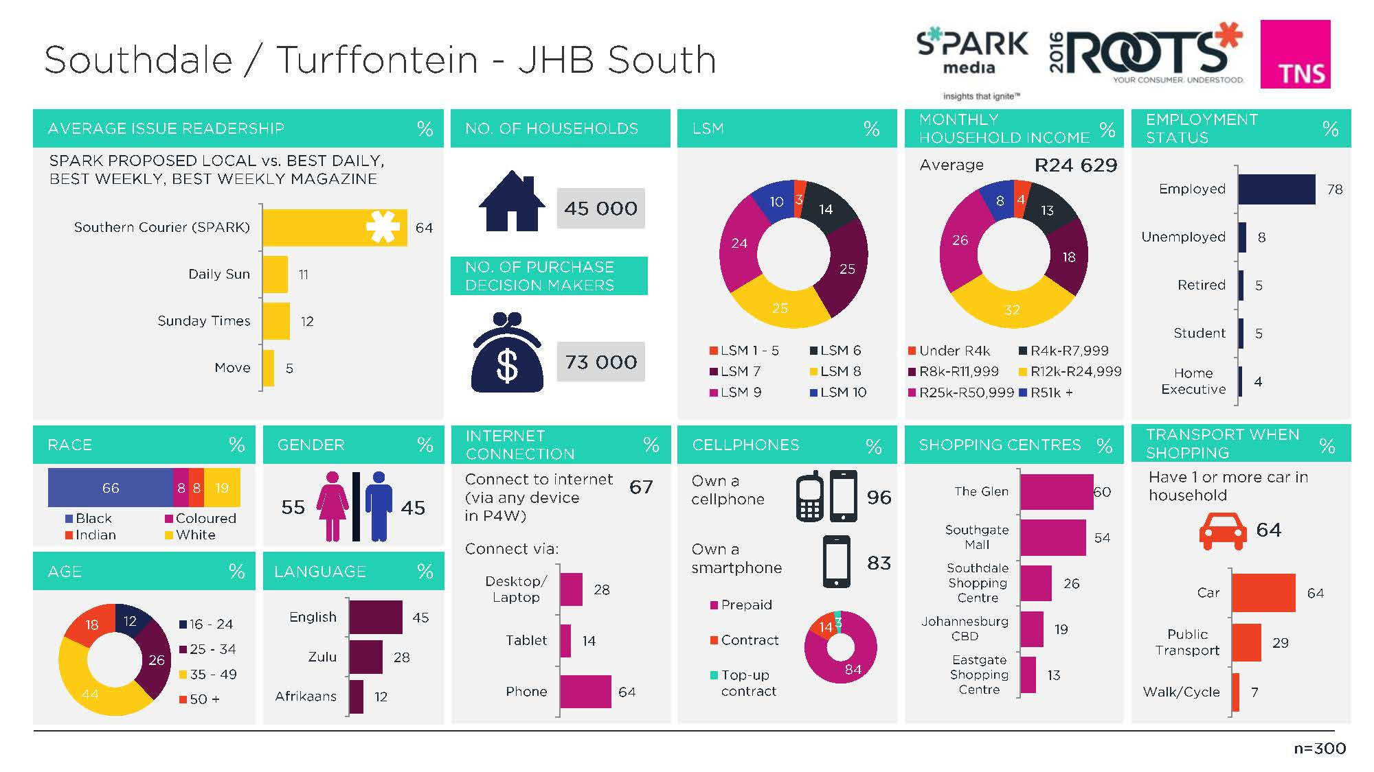159. Southdale_Turffontein - JHB South (Overview)_Page_1