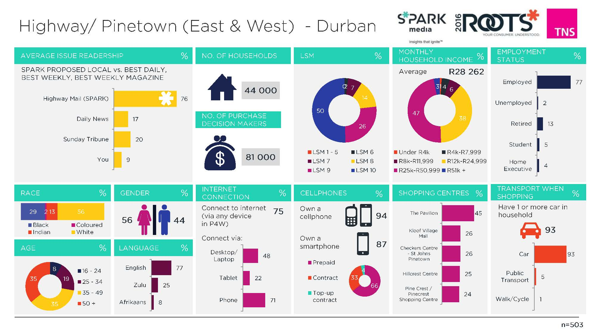 42. Highway_Pinetown (East & West) - Durban (Overview)_Page_1