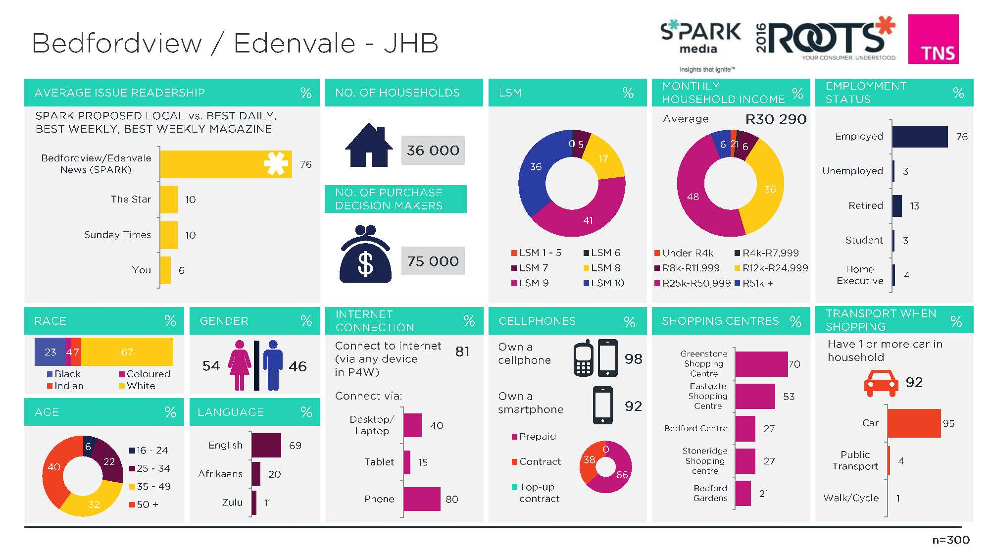 5. Bedfordview_Edenvale - JHB (Overview)_Page_1