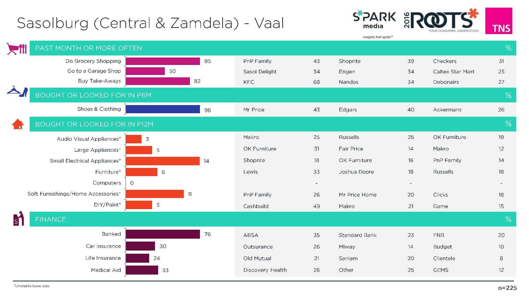 102. Sasolburg (Central & Zamdela) - Vaal (Overview)_Page_2